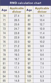 Rmd Chart By Age Www Bedowntowndaytona Com