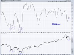 Nysi Chart S P 500 Technical Update White Knuckles But The Bull Is