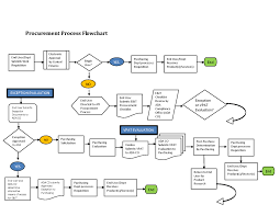 Toyota Process Flow Chart Purchasing Procedure Flowchart Toyota Process Flow Chart