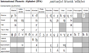 There are several spelling alphabets in use in international radiotelephony. Transcribe Your Name Into Ipa By Shapkaa