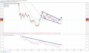 Abx Stock Barrick Gold Stock Is One To Watch In 2019