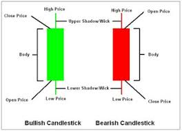 How To Read The Candlestick Chart In Forex Trading Forexposed