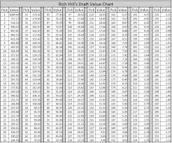 Nfl Trade Value Chart 2017 Nfl Draft Creating A Brand New Nfl Draft Value Trade