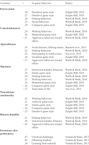 Technology In Staffing Part Ii The Cambridge Handbook Of