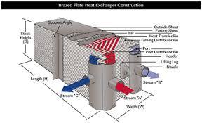 Brazed Aluminum Plate Fin Heat Exchangers Reduce Costs