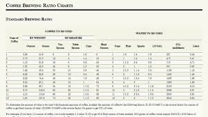 Pour Over Coffee Ratio Chart Make A Perfect Cup Of Coffee With These Brewing Ratio Charts