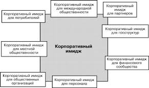 Имидж как фактор развития организации Реферат И В Алёшина говорит что имидж может быть несколько различным для различных групп общественности поскольку желаемое поведение этих групп в отношении