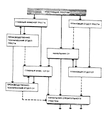Реферат Структура строительного комплекса ru Рис 1 Линейно функциональная структура управления