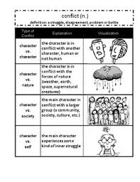 Conflict Chart Types Of Conflict Chart