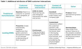 Defense Acquisition Life Cycle Wall Chart Customer Engagement Strategies For The Digital Manufacturing