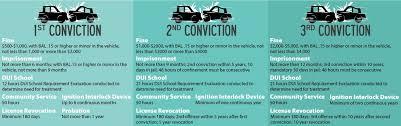 Dui Penalty Chart Is A Florida Dui A Felony 2cool Traffic School