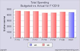 Federal Budget Spending Chart Us Federal Budget Spending Estimate Vs Actual For Fy2019