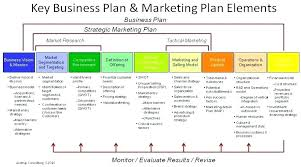 Day Sales Business Plan Example Format Action Template 30 60