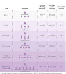 The Doterra Compensation Plan Explained