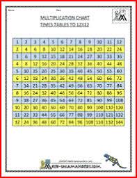 Printable Multiplication Chart To 12x12 Times Table Chart