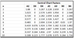 A2 Control Chart Tqm Spc 4 Steps For Continuous Improvement 1