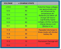 Battery Voltage Levels Fearpig Projects