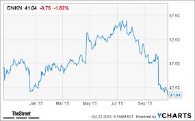 Dunkin Brands Dnkn Stock Rising On Earnings Beat Thestreet