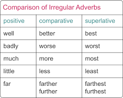 Adverbs - The Nature of Writing