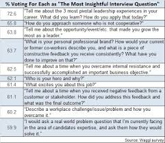 Resume For An Interview One Interview Question Is More Important Than A Resume Tlnt