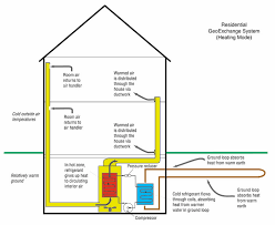 diagram geothermal How Hvac Systems Work Diagram How Hvac Systems Work Diagram #56 Basic HVAC System Diagram