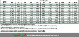 Pallet Rack Capacities In 2 Simple Steps Wprp Wholesale