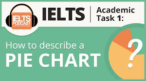 Describing Pie Charts Vocabulary How To Describe A Pie Chart For Ielts Academic Task 1 Step