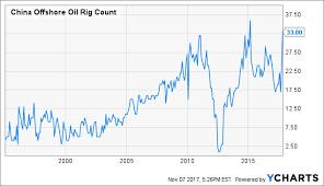 North America Rig Count Chart Oil International Rig Count Update Seeking Alpha