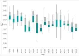 Excel Box And Whisker Plot 2010 Template Vraccelerator Co