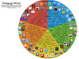 Bloom Taxonomy Of Learning Chart A New Fantastic Blooms Taxonomy Wheel For Ipad Apps