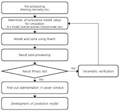 Turbulent Flow Chart Flowchart Of Analysis Procedure Download Scientific Diagram