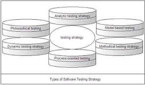 Discuss The Strategic Approach To Software Testing