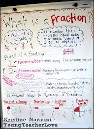 Third Grade Mathematics Chart 5th Grade Fractions Lessons Tes Teach