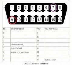 obd2 wiring diagram ls1 wiring diagram obd2 bluetooth wiring diagram yamaha electric guitar