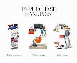 what people buy purchasing trends in home decor infographic