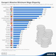 Global Minimum Wage Chart Global Economic Intersection Blog Europes Massive Minimum