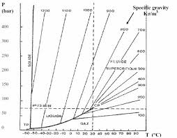 Co2 Pressure And Temperature Chart Supercritical Fluids Density Considerations
