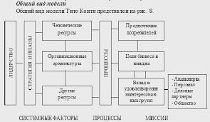 Реферат Самооценка организации com Банк рефератов  Самооценка организации