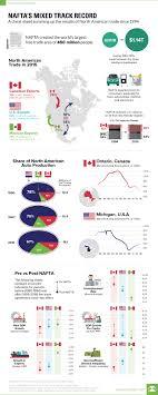 Nafta Chart Visual Capitalist