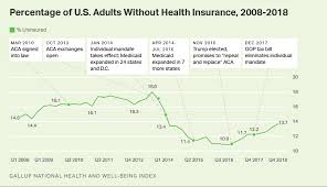 Under Trump The Number Of Uninsured Americans Has Gone Up