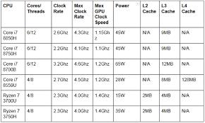 Which Cpu Is Best Intel Or Amd Ryzen Pc World Australia