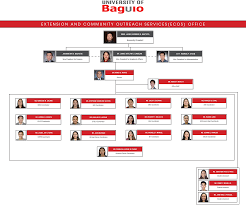 Ub Organizational Chart Extension And Community Outreach Services Ecos