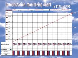 Monitoring Evaluation For Routine Immunization Data For