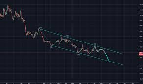 Labd Stock Price And Chart Amex Labd Tradingview