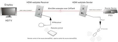 hdmi extender 50 meter wall plate set power hdmi extender wall plate over cat5e cat6 diagram