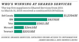 Shared Services Canada Org Chart Shared Services Canada How Politics Sabotaged The