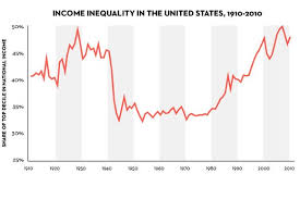 Pikettys Inequality Story In Six Charts The New Yorker