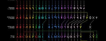 Cool Charts Depicting The Evolution Of The Alphabet And The