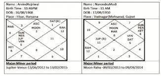 Astro Forecast Tough Battle In Varanasi But Modi May Be Pm