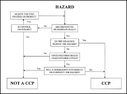 Sample Haccp Flow Chart Pin By E Books On Haccp Training In 2019 Food Safety Food
